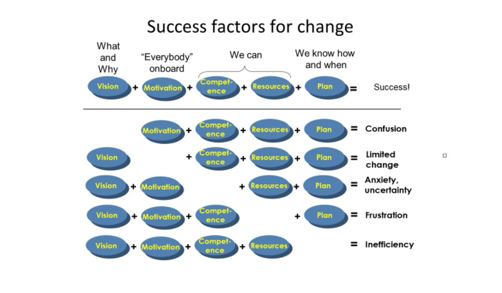Success factors for change