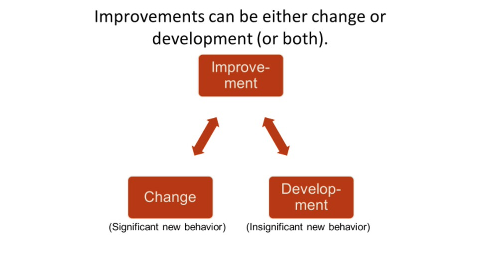 change-development-1