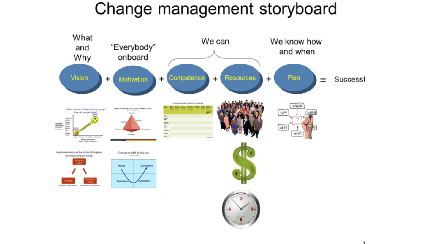 change-management-storyboard