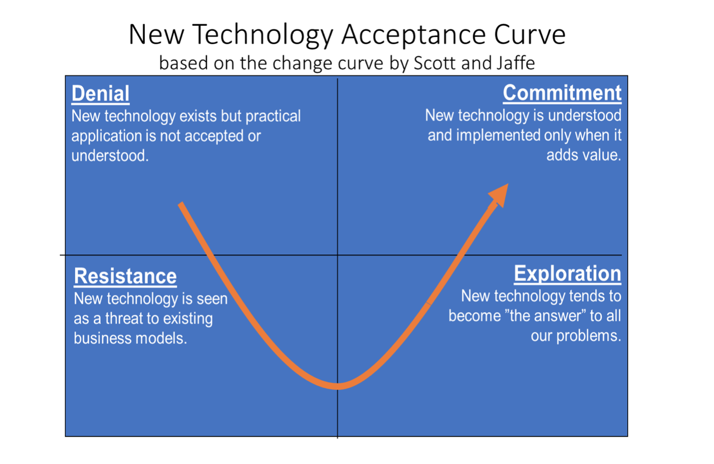 new technology acceptance curve
