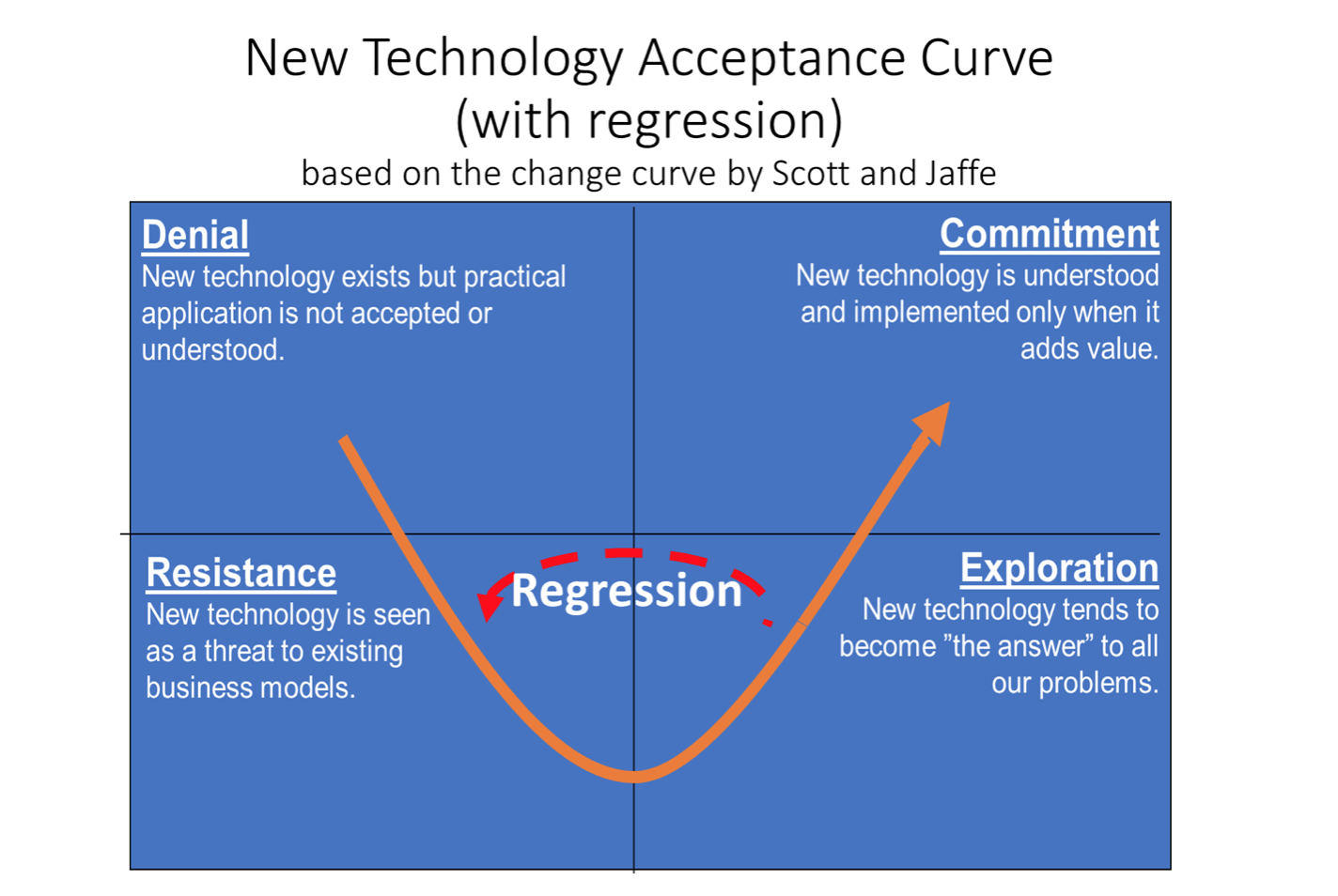 New technology acceptance curve with regression